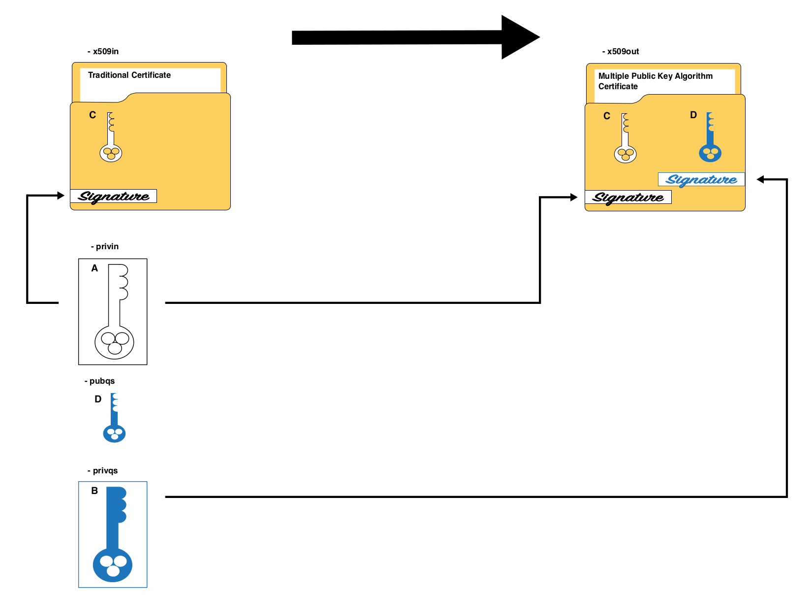 Isara Radiate Openssl Connector 14 Qs Multiple Public Key Algorithm